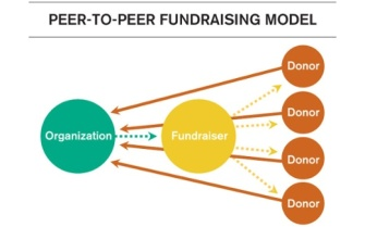 fundraising-model peer to peer
