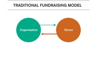 fundraising traditional model-2