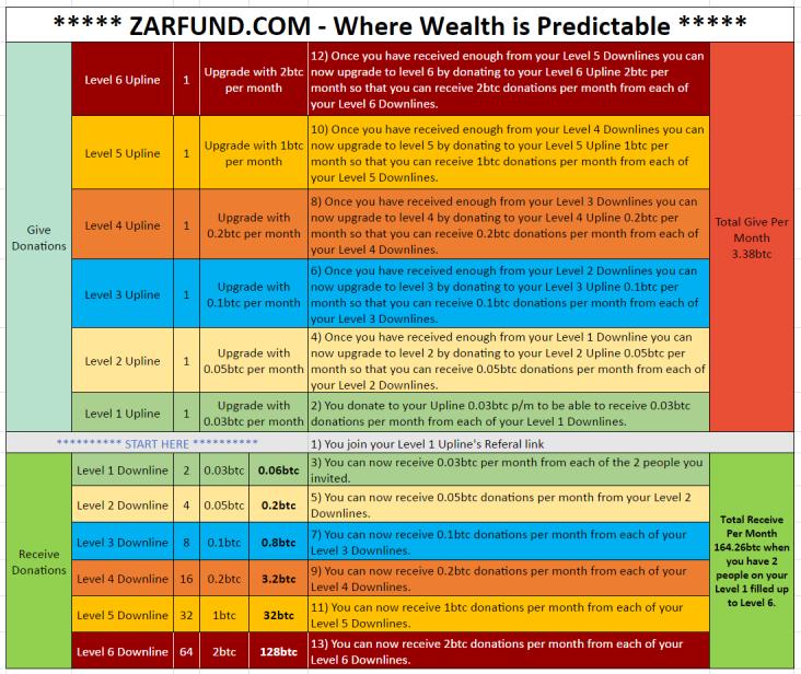 zarfund-comp-chart