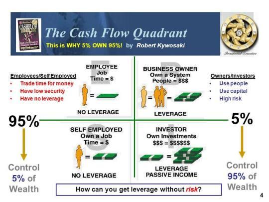 cash flow quadrant fb