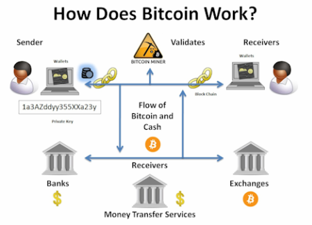 how-bitcoin-works