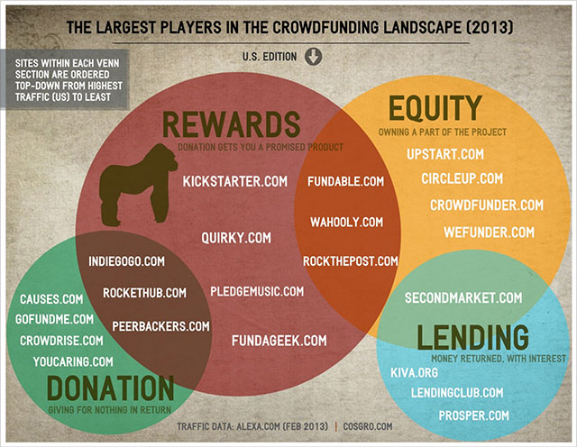 Top-Crowdfunding-Sites-US_2013_tmb