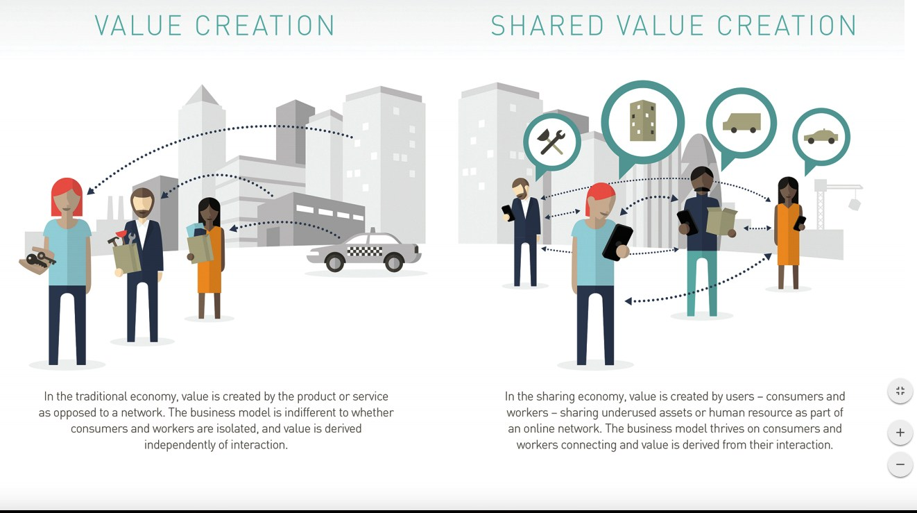 shared-value-creation