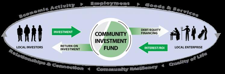 CIF fund
